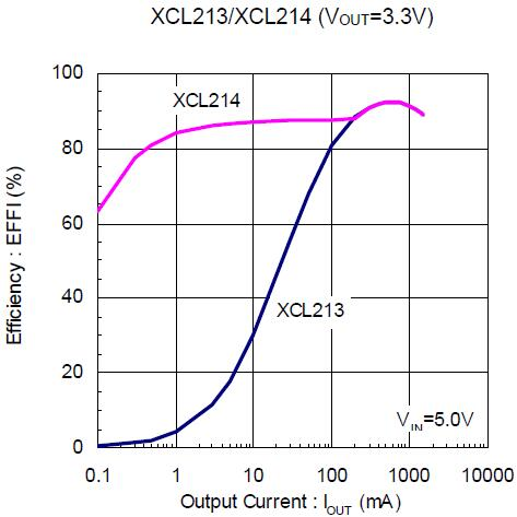 XCL213/XCL214
